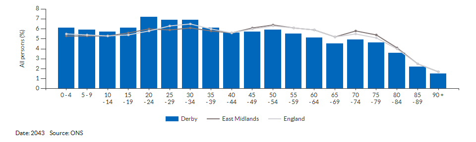 5-year age group population projections for Derby for 2043
