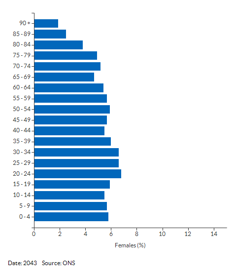 5-year age group female population projections for Derby for 2043