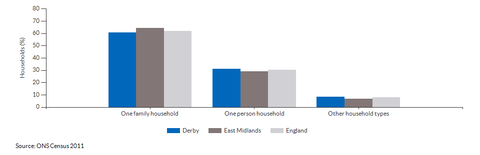 Household composition in Derby for 2011