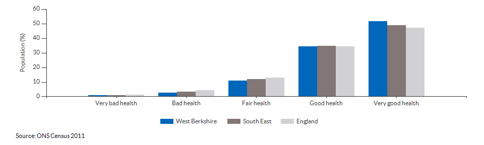 Self-reported health in West Berkshire for 2011