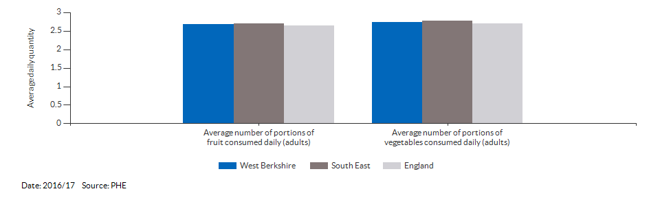 Average number of portions of fruit and vegetables consumed daily (adults) for West Berkshire for 2016/17