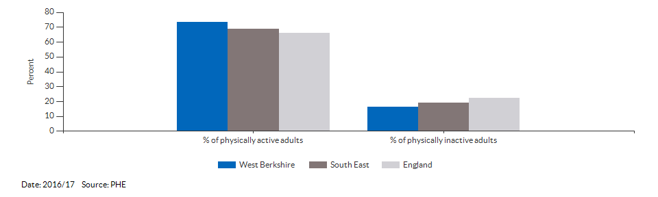 Percentage of physically active and inactive adults for West Berkshire for 2016/17