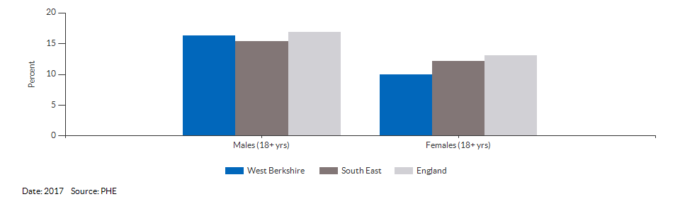 Percentage of physically active and inactive adults for West Berkshire for 2017