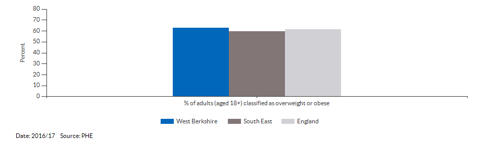 Percentage of adults (aged 18+) classified as overweight or obese for West Berkshire for 2016/17