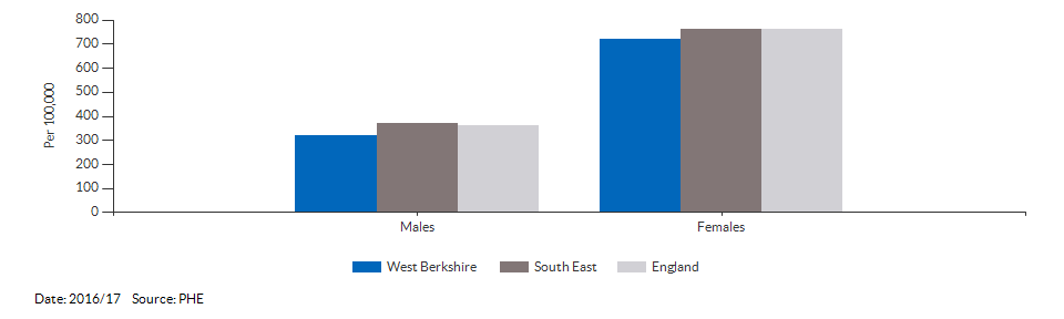 Hip fractures in people aged 65 and over for West Berkshire for 2016/17