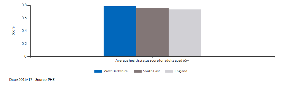 Average health status score for adults aged 65 and over for West Berkshire for 2016/17