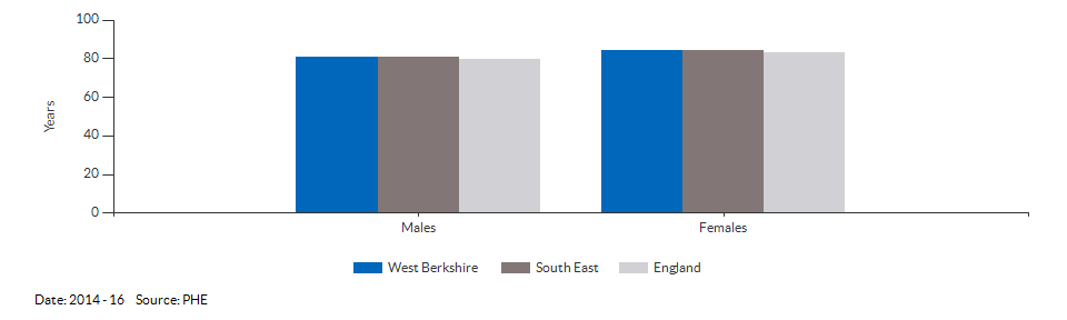 Life expectancy at birth for West Berkshire for 2014 - 16