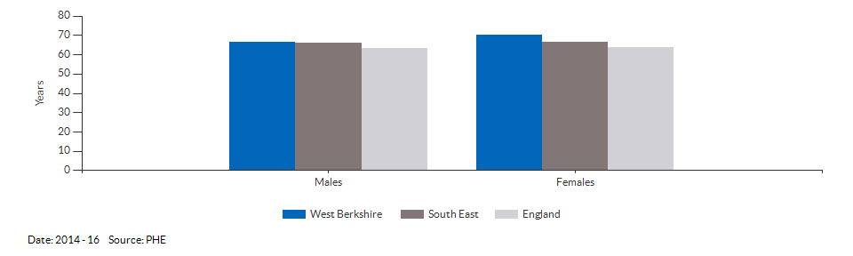 Healthy life expectancy at birth for West Berkshire for 2014 - 16