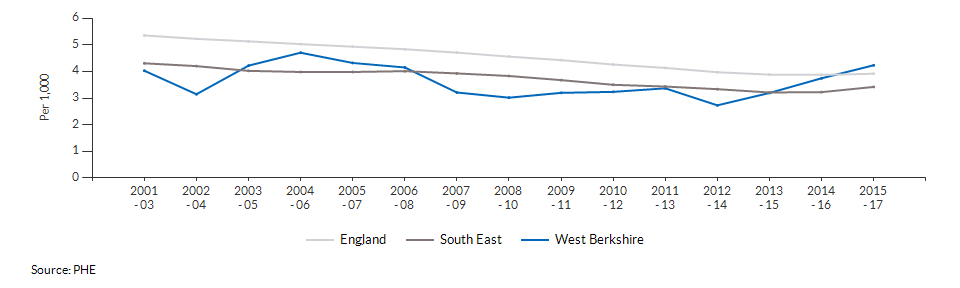 Infant mortality for West Berkshire over time