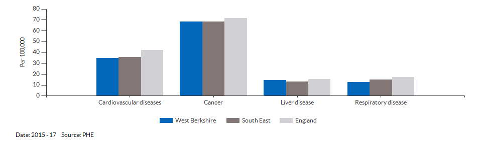 Under 75 mortality rate from causes considered preventable for West Berkshire for 2015 - 17