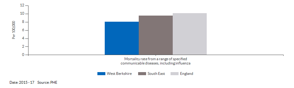 Mortality rate from a range of specified communicable diseases, including influenza for West Berkshire for 2015 - 17