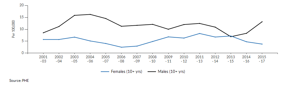 Suicide rate males and females for West Berkshire over time