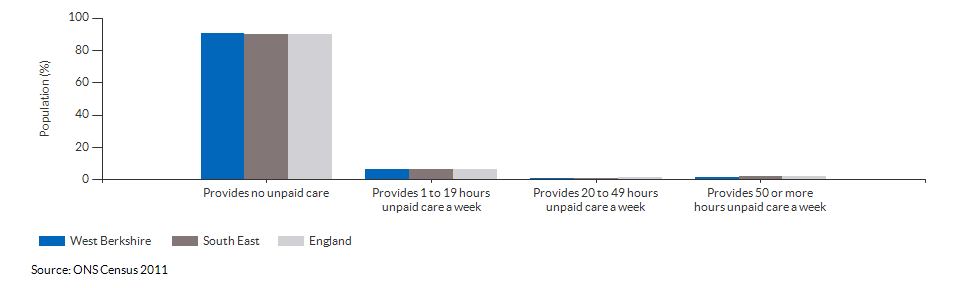 Provision of unpaid care in West Berkshire for 2011