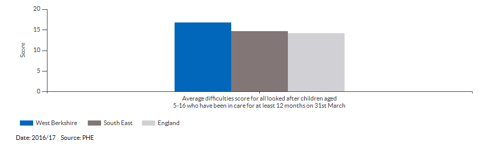 Average difficulties score for all looked after children aged 5-16 who have been in care for at least 12 months on 31st March for West Berkshire for 2016/17