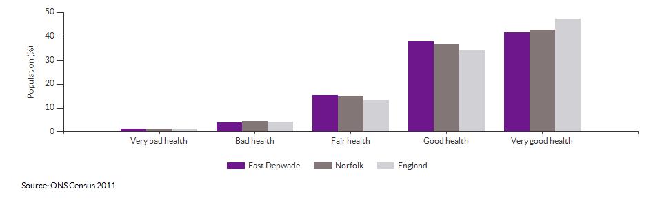 Self-reported health in East Depwade for 2011