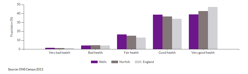 Self-reported health in Wells for 2011