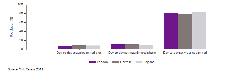 Persons with limited day-to-day activity in Loddon for 2011