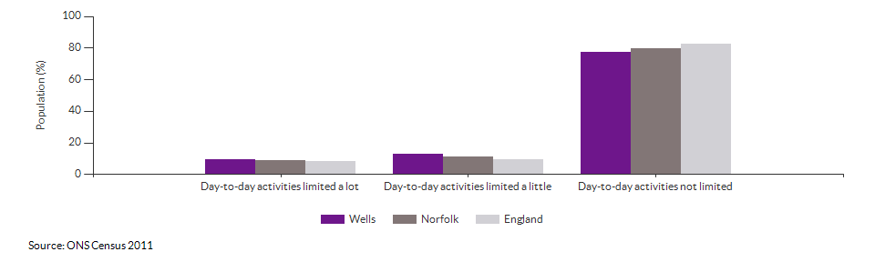 Persons with limited day-to-day activity in Wells for 2011