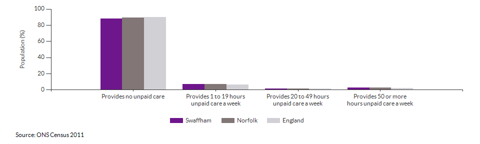 Provision of unpaid care in Swaffham for 2011