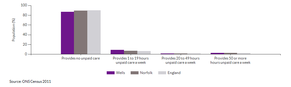 Provision of unpaid care in Wells for 2011