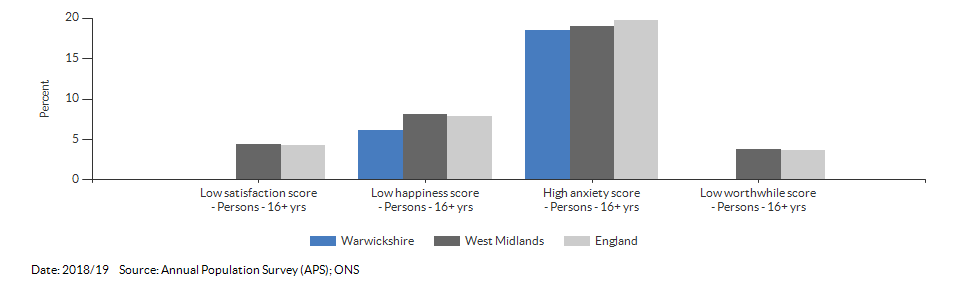Self-reported wellbeing for Warwickshire for 2018/19