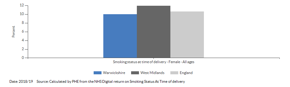 % of women who smoke at time of delivery for Warwickshire for 2018/19