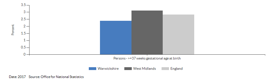% of all live births at term with low birth weight for Warwickshire for 2017