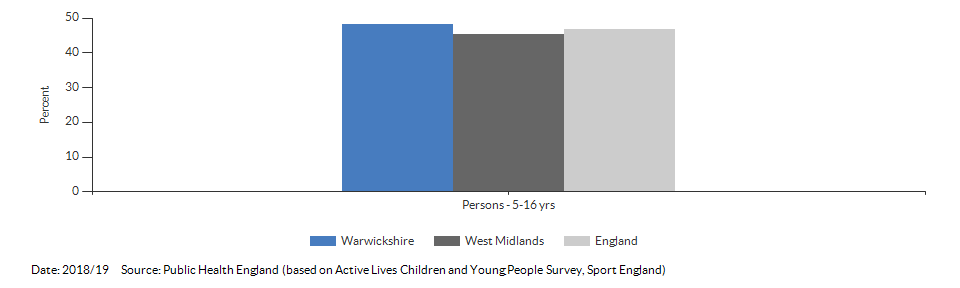 Percentage of physically active children and young people for Warwickshire for 2018/19