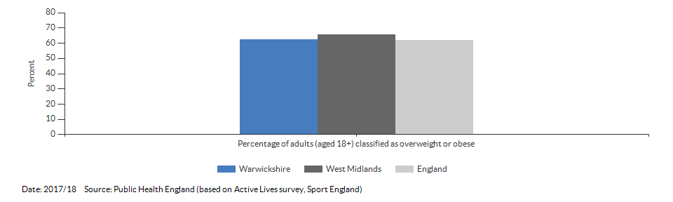 Percentage of adults (aged 18+) classified as overweight or obese for Warwickshire for 2017/18