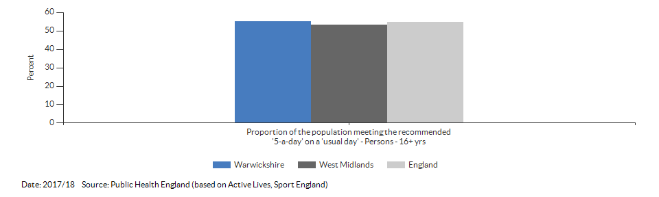 Proportion of the population meeting the recommended '5-a-day' on a 'usual day' (adults) for Warwickshire for 2017/18