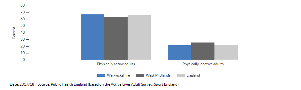 Percentage of physically active and inactive adults for Warwickshire for 2017/18