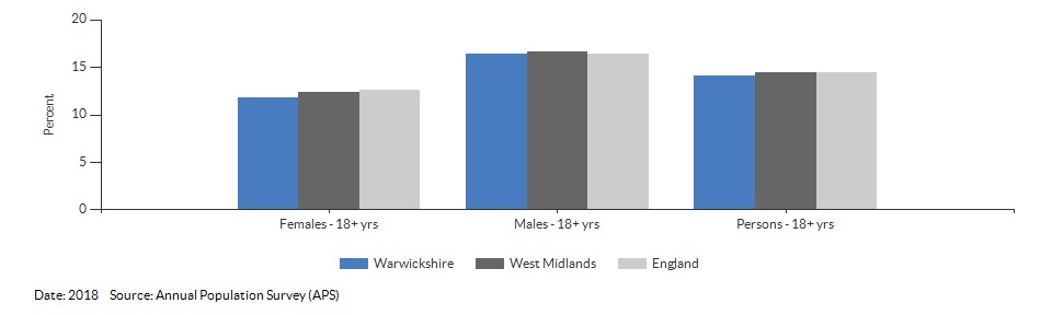 Smoking Prevalence in adults (18+) - current smokers (APS) for Warwickshire for 2018