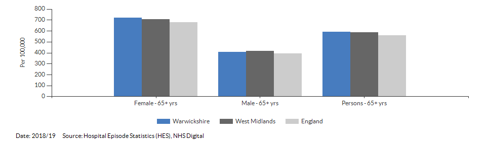 Hip fractures in people aged 65 and over for Warwickshire for 2018/19
