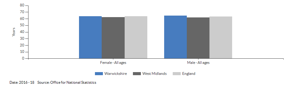 Healthy life expectancy at birth for Warwickshire for 2016 - 18