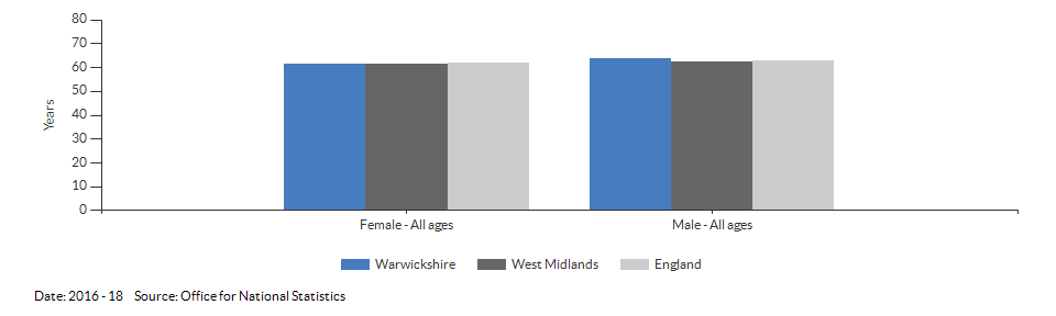 Disability-free life expectancy at birth for Warwickshire for 2016 - 18