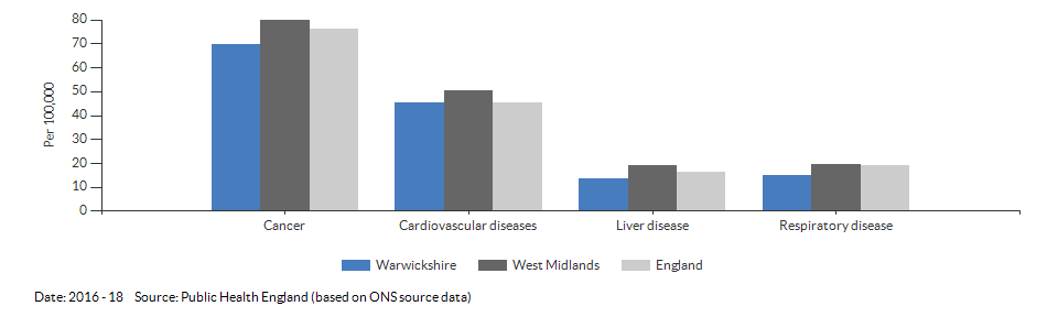 Under 75 mortality rate from causes considered preventable for Warwickshire for 2016 - 18