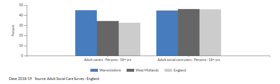Percentage of adult social care users who have as much social contact as they would like for Warwickshire for 2018/19