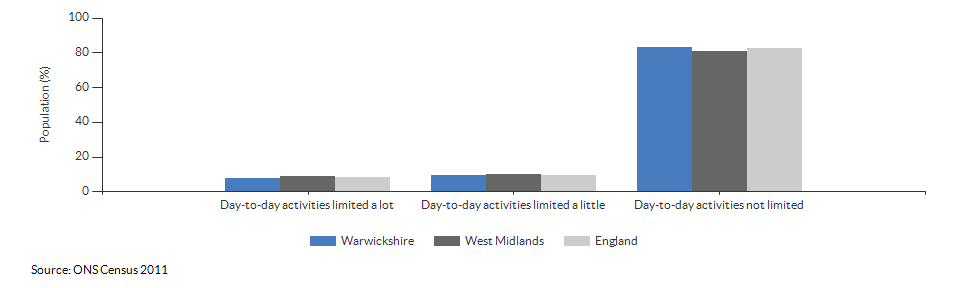 Persons with limited day-to-day activity in Warwickshire for 2011