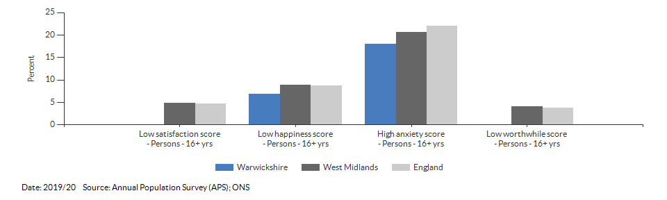 Self-reported wellbeing for Warwickshire for 2019/20
