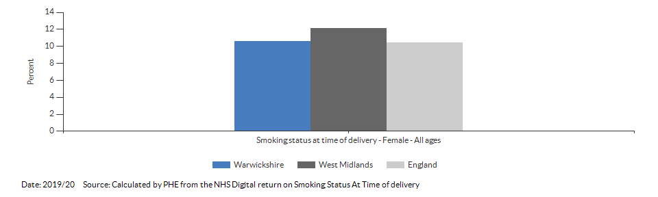 % of women who smoke at time of delivery for Warwickshire for 2019/20