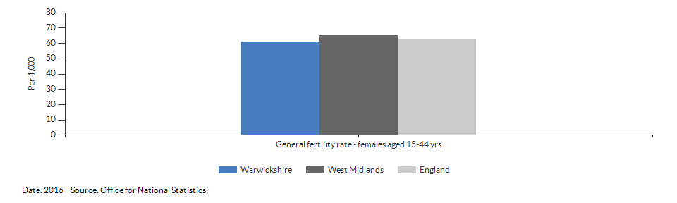 General fertility rate for Warwickshire for 2016