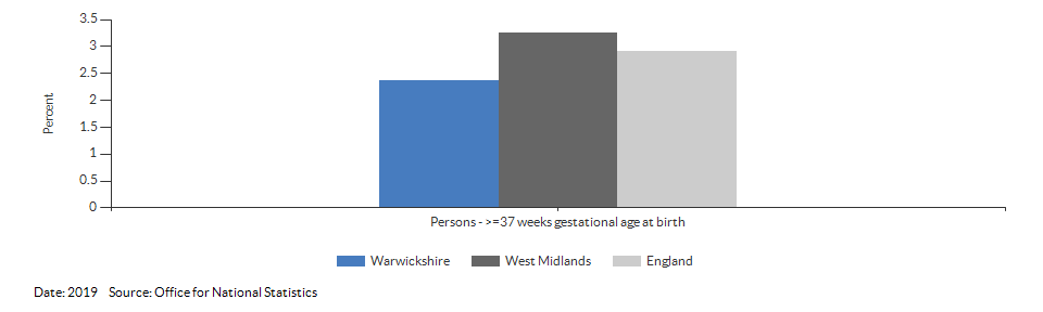 % of all live births at term with low birth weight for Warwickshire for 2019