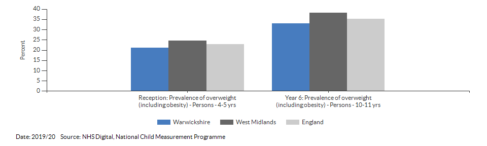 Child excess weight for Warwickshire for 2019/20
