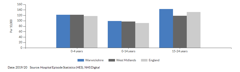 Hospital admissions caused by unintentional and deliberate injuries in children for Warwickshire for 2019/20