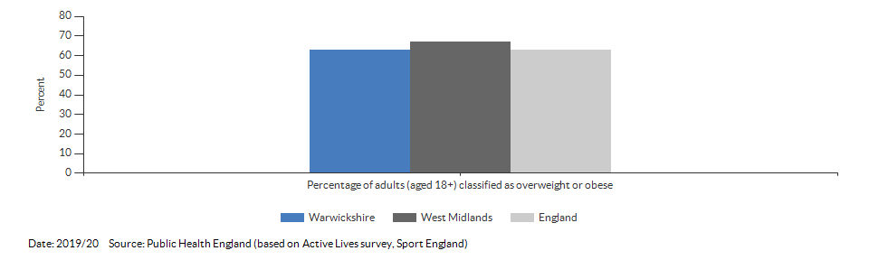 Percentage of adults (aged 18+) classified as overweight or obese for Warwickshire for 2019/20