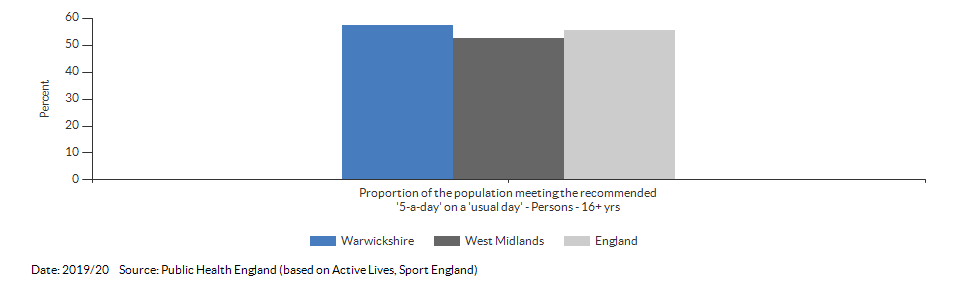 Proportion of the population meeting the recommended '5-a-day' on a 'usual day' (adults) for Warwickshire for 2019/20