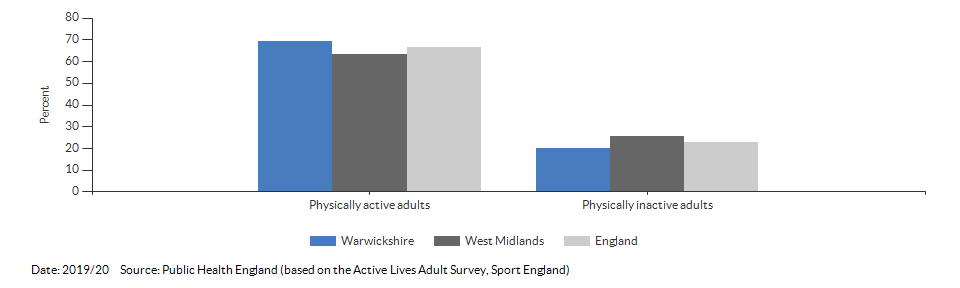 Percentage of physically active and inactive adults for Warwickshire for 2019/20