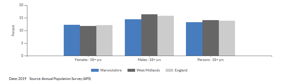 Smoking Prevalence in adults (18+) - current smokers (APS) for Warwickshire for 2019