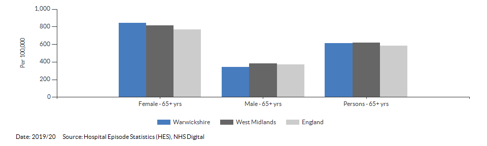 Hip fractures in people aged 65 and over for Warwickshire for 2019/20
