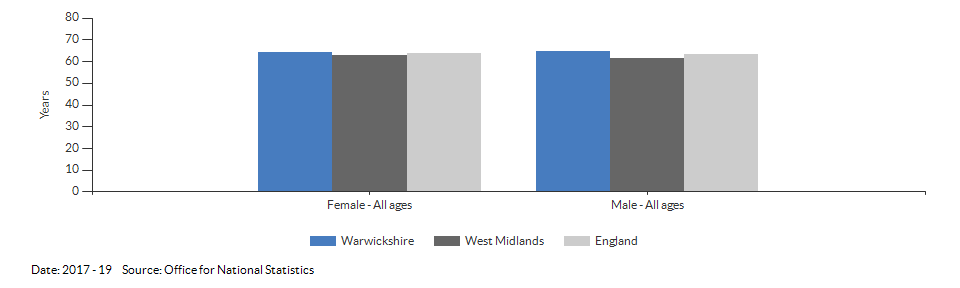 Healthy life expectancy at birth for Warwickshire for 2017 - 19